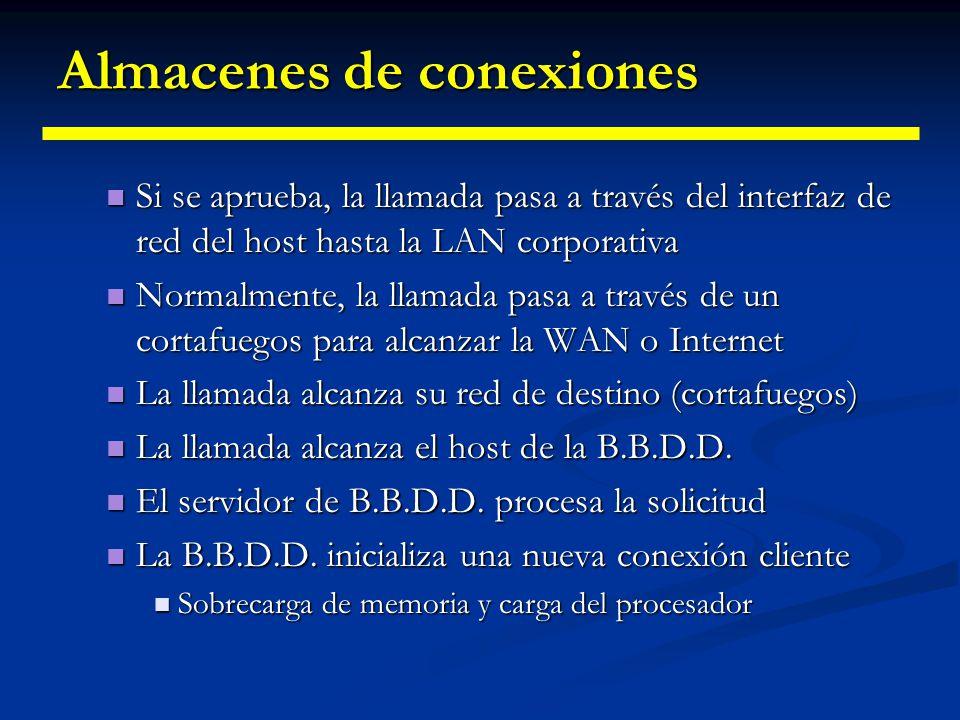 Almacenes de conexiones ¿Por qué necesitamos almacenes de conexiones? ¿Por qué necesitamos almacenes de conexiones? Con DriverManager o DataSource, ca