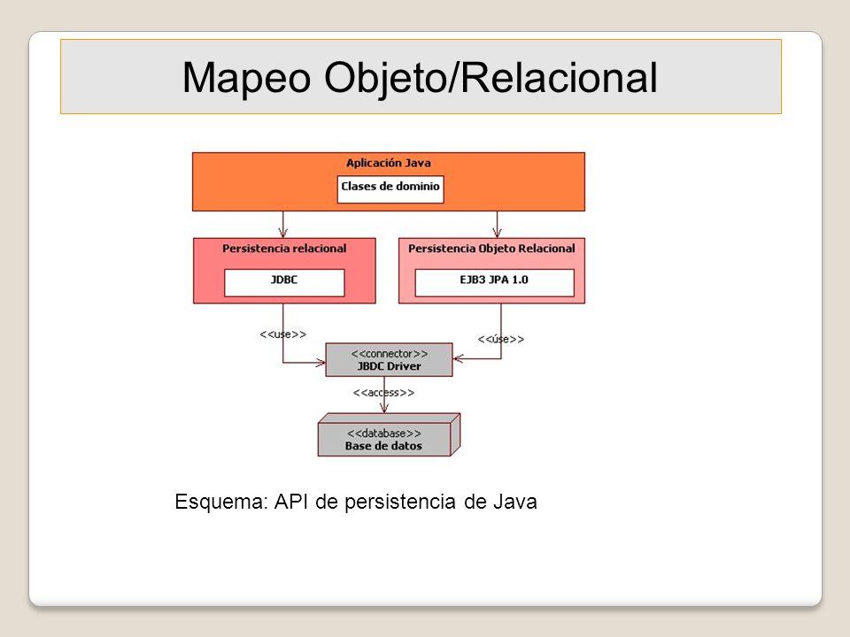 Mapeo Objeto/Relacional Esquema: API de persistencia de Java