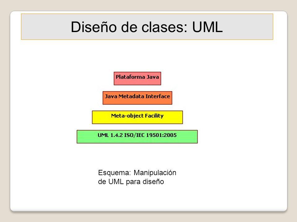 Diseño de clases: UML Esquema: Manipulación de UML para diseño