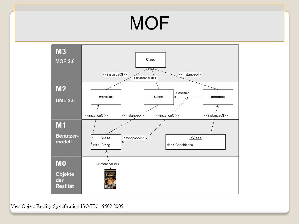 MOF Meta Object Facility Specification ISO/IEC 19502:2005