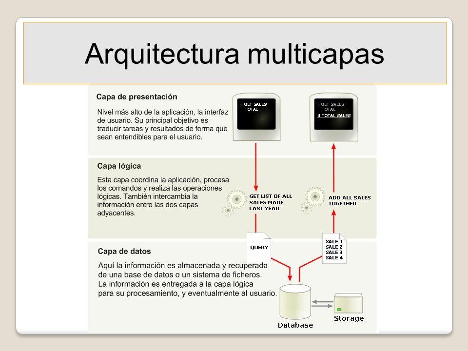Arquitectura multicapas