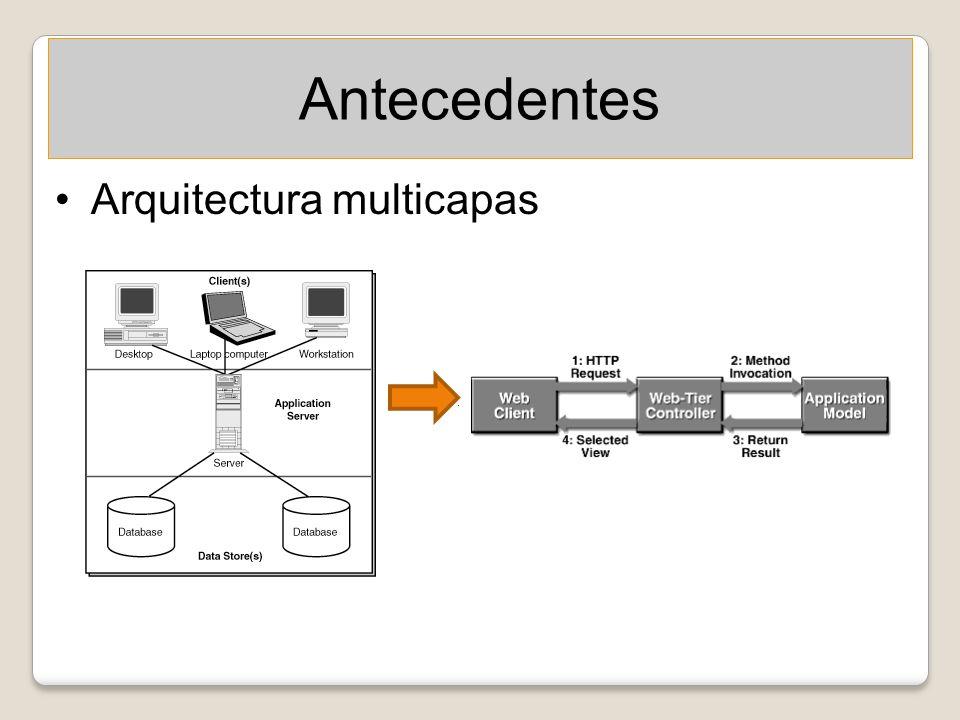 Selección de componentes de software Motor de plantillas Editor gráfico Basado en ArgoUML Información de graficado almacenada como metadatos de los elementos.