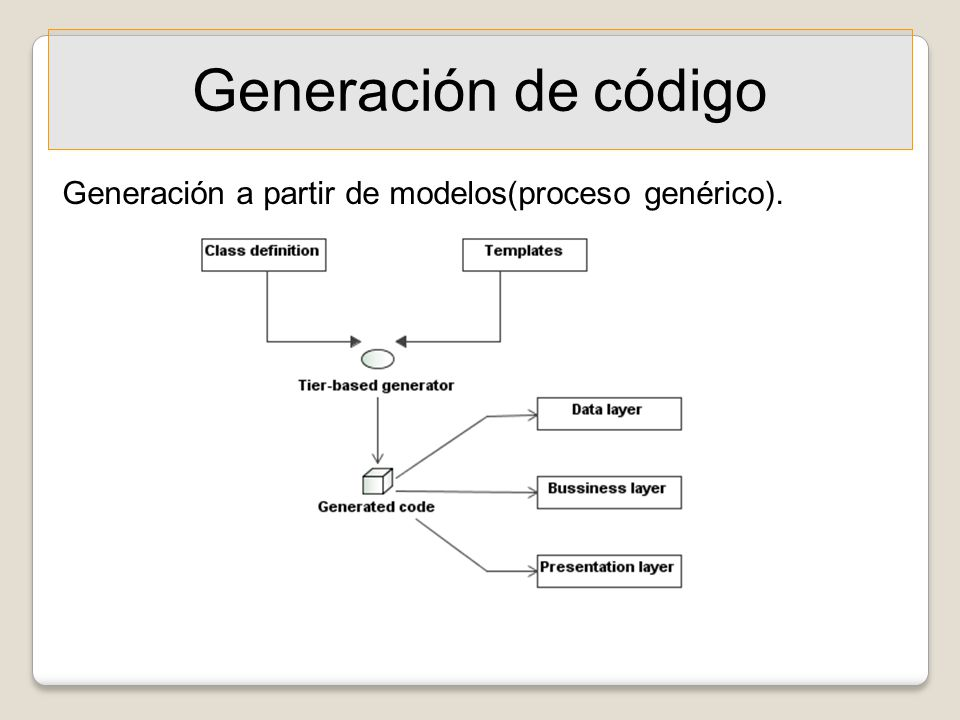 Generación de código Generación a partir de modelos(proceso genérico).