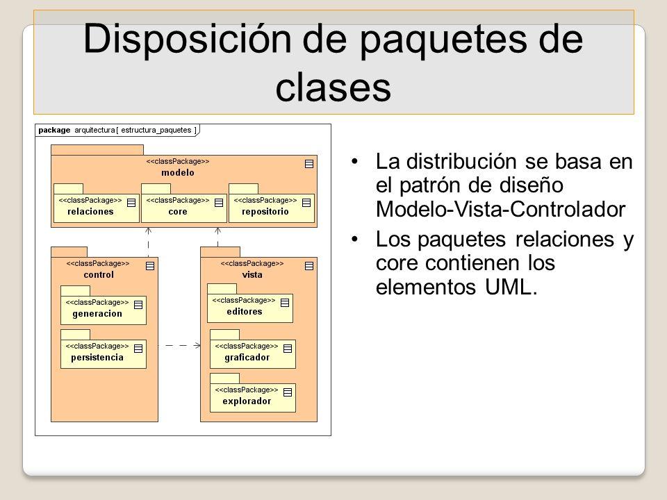 Disposición de paquetes de clases La distribución se basa en el patrón de diseño Modelo-Vista-Controlador Los paquetes relaciones y core contienen los