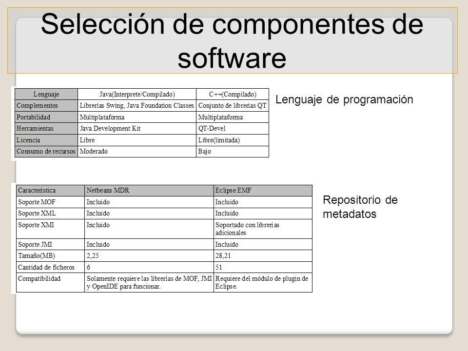 Selección de componentes de software Lenguaje de programación Repositorio de metadatos