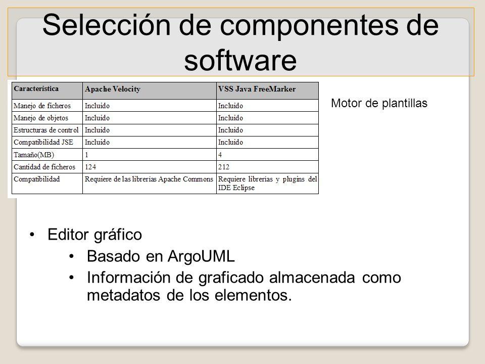 Selección de componentes de software Motor de plantillas Editor gráfico Basado en ArgoUML Información de graficado almacenada como metadatos de los el