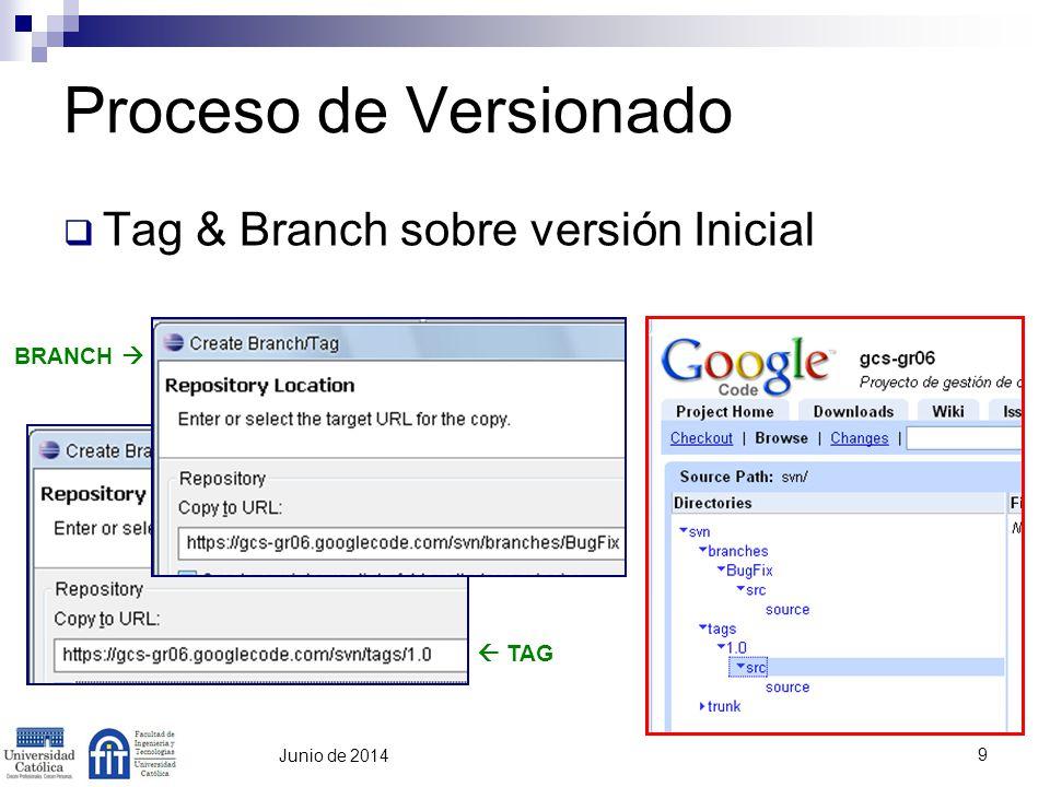 10 Junio de 2014 Proceso de Versionado Nueva Feature & Bug Fix valor = -valor cal.setVisible(true) FEATURE BUG