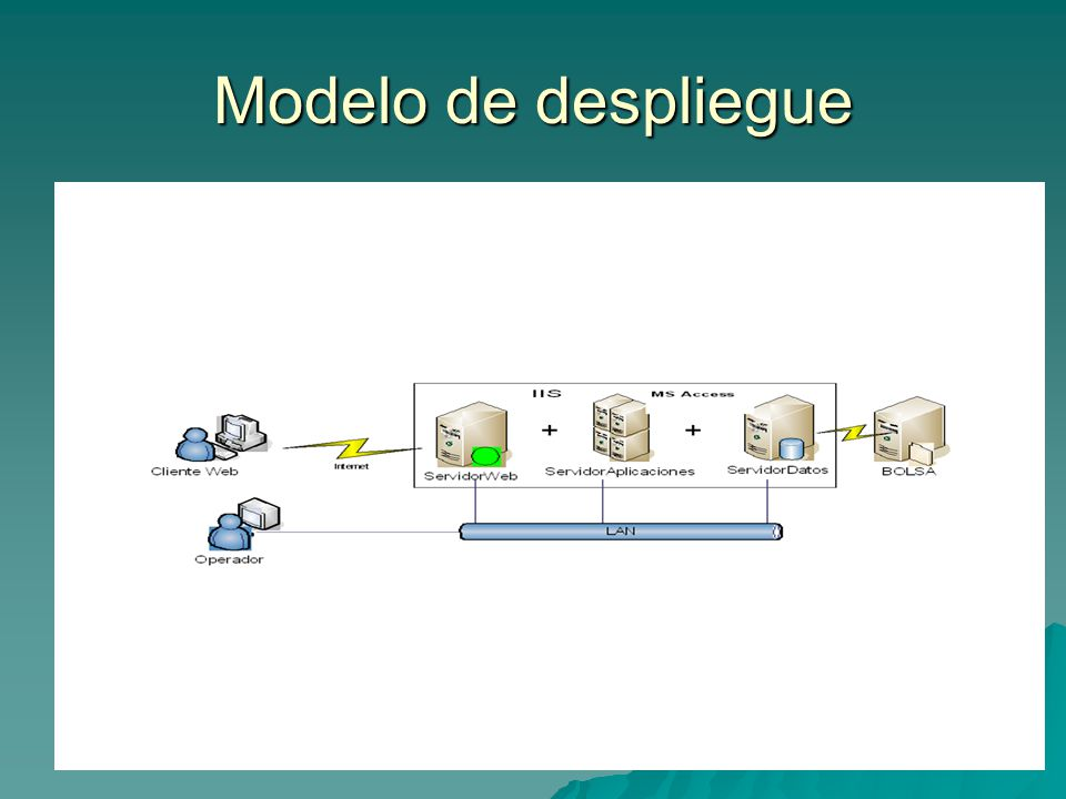 Modelo de despliegue