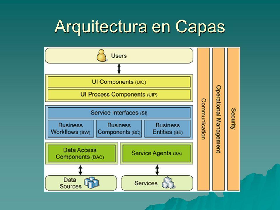 User Interface Components Muestran datos a los usuarios Muestran datos a los usuarios Adquieren y validan (en alguna medida) la entrada de los usuarios.
