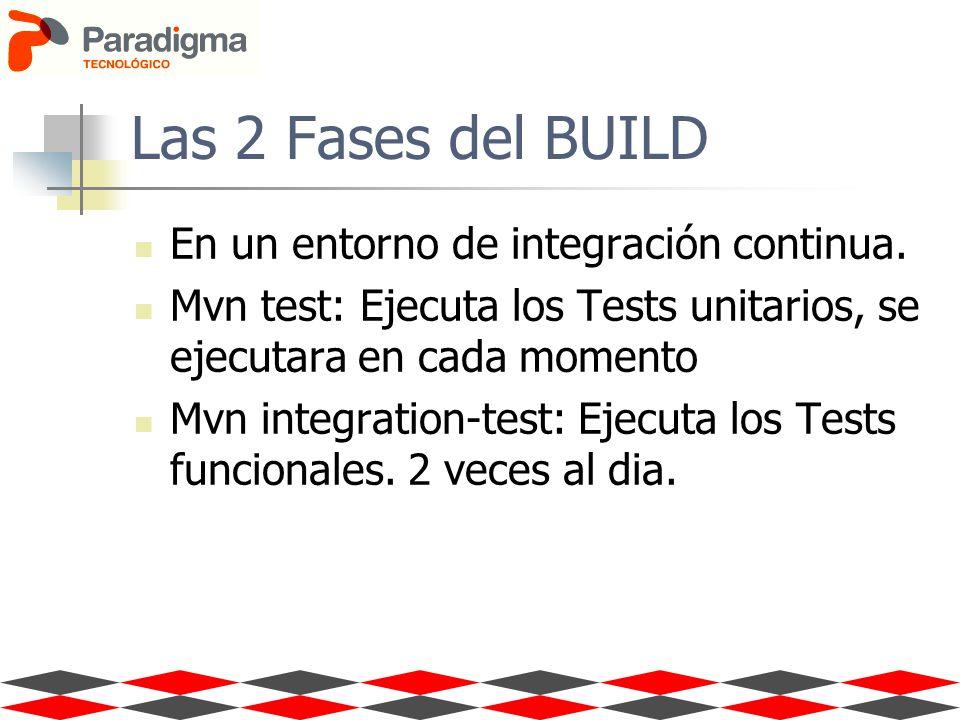 Las 2 Fases del BUILD En un entorno de integración continua. Mvn test: Ejecuta los Tests unitarios, se ejecutara en cada momento Mvn integration-test: