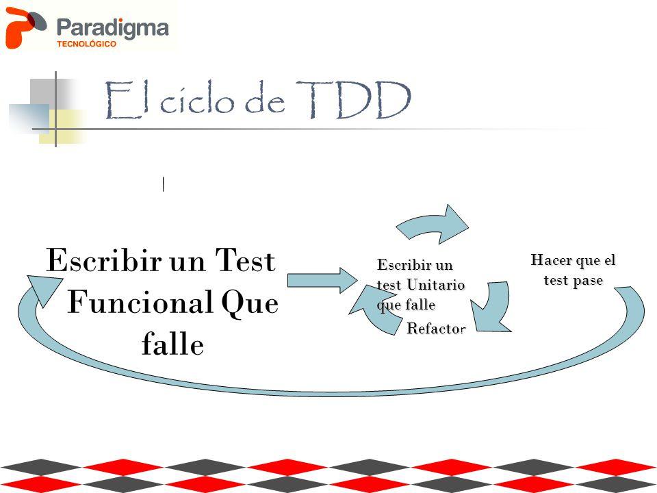 Refacto r Escribir un test Unitario que falle Hacer que el test pase Escribir un Test Funcional Que falle
