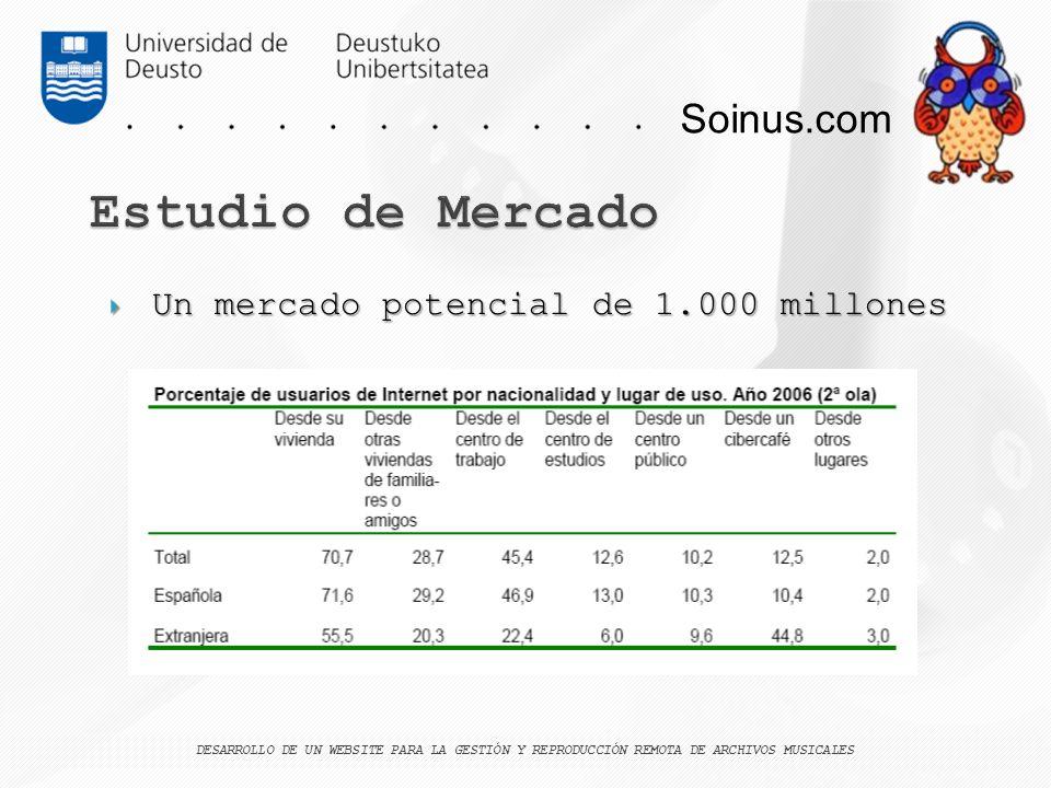 Soinus.com Un mercado potencial de 1.000 millones Un mercado potencial de 1.000 millones DESARROLLO DE UN WEBSITE PARA LA GESTIÓN Y REPRODUCCIÓN REMOT