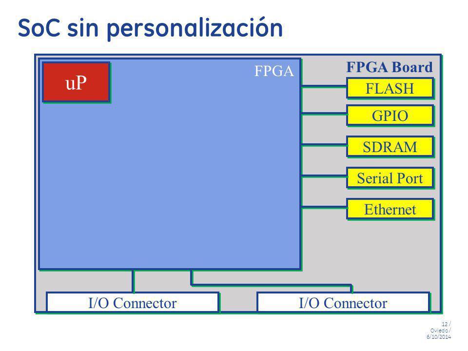 12 / Oviedo / 6/10/2014 SoC sin personalización FPGA uP I/O Connector Ethernet Serial Port SDRAM GPIO FLASH FPGA Board