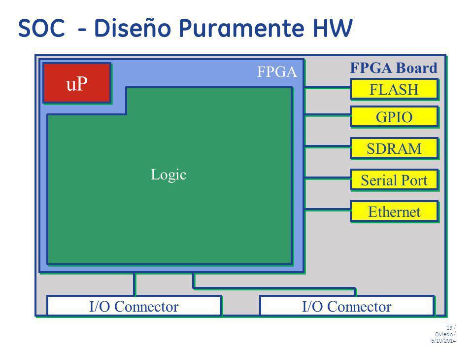 13 / Oviedo / 6/10/2014 SOC - Diseño Puramente HW uP I/O Connector Logic FPGA Board FPGA Ethernet Serial Port SDRAM GPIO FLASH