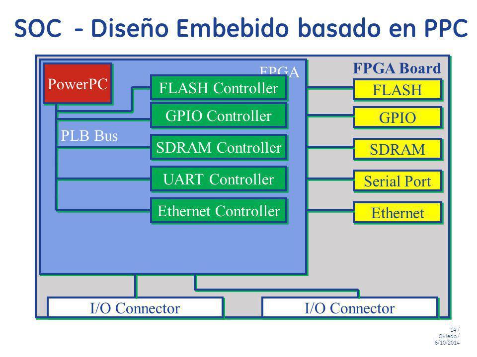 14 / Oviedo / 6/10/2014 SOC - Diseño Embebido basado en PPC PowerPC I/O Connector GPIO Controller SDRAM Controller UART Controller Ethernet Controller