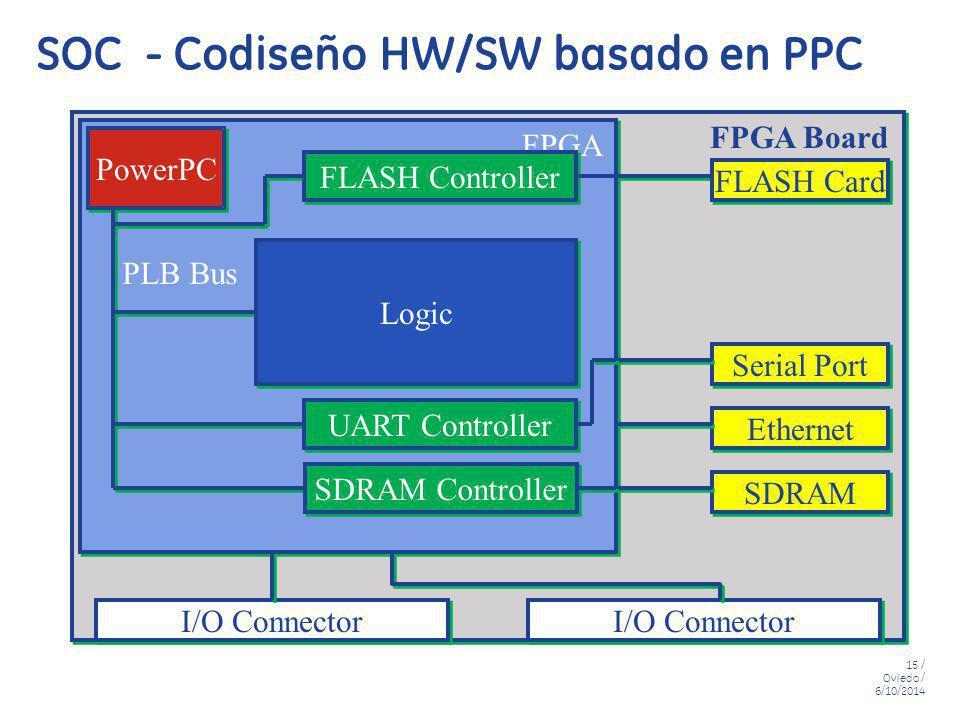 15 / Oviedo / 6/10/2014 SOC - Codiseño HW/SW basado en PPC FPGA PowerPC I/O Connector Ethernet SDRAM Serial Port FLASH Card FLASH Controller UART Cont