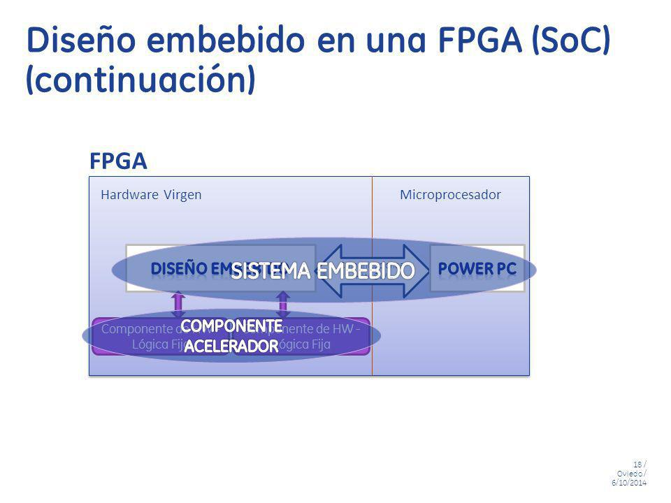 18 / Oviedo / 6/10/2014 Diseño embebido en una FPGA (SoC) (continuación) FPGA Componente de HW - Lógica Fija Hardware VirgenMicroprocesador Comunicaci