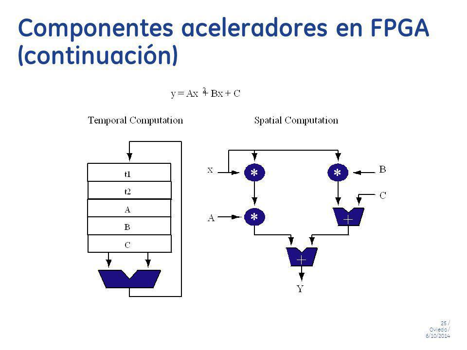 25 / Oviedo / 6/10/2014 Componentes aceleradores en FPGA (continuación)