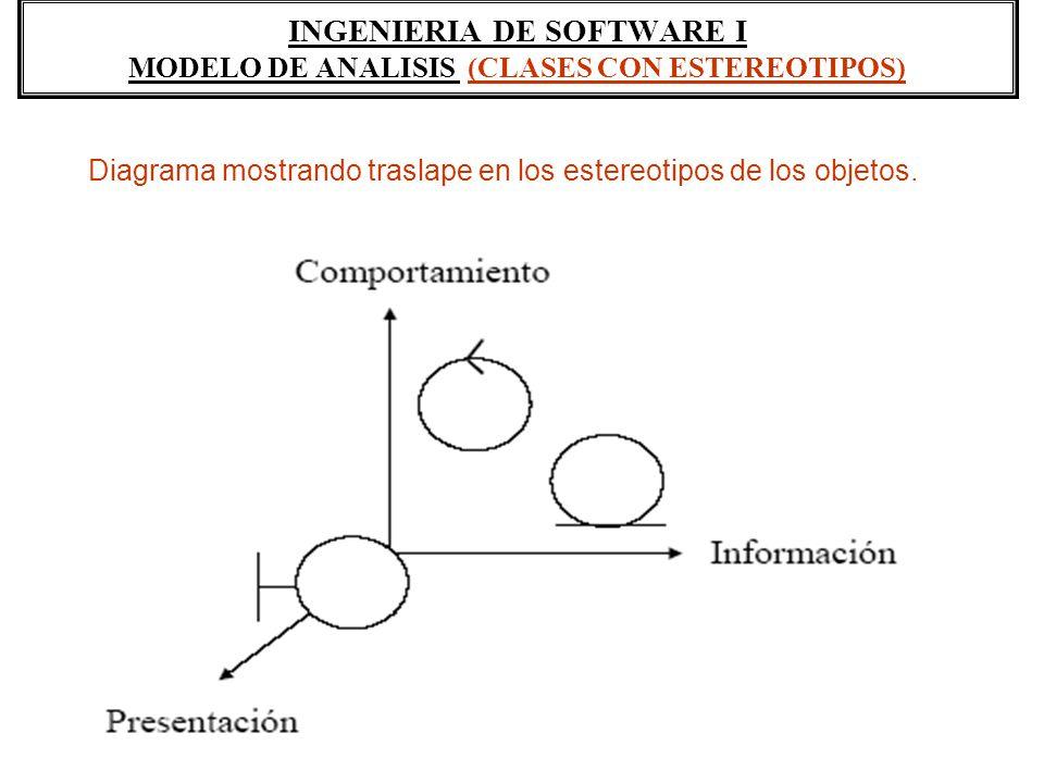 INGENIERIA DE SOFTWARE I MODELO DE ANALISIS (CLASES CON ESTEREOTIPOS) Diagrama mostrando traslape en los estereotipos de los objetos.