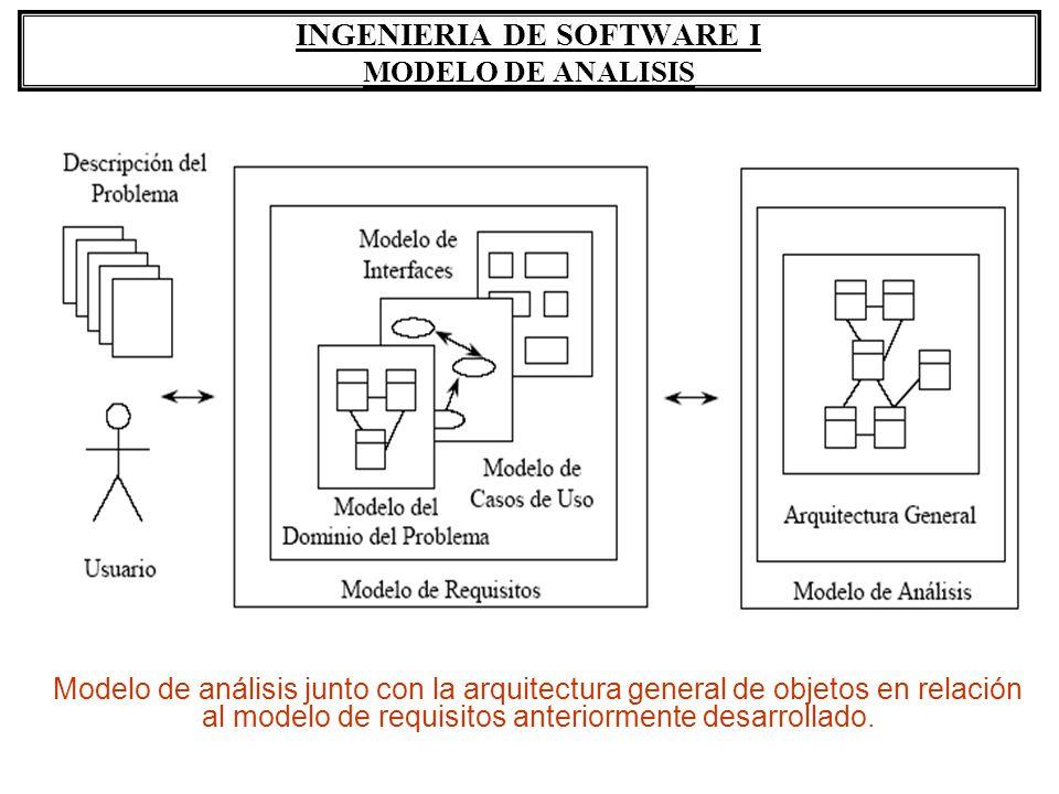 INGENIERIA DE SOFTWARE I MODELO DE ANALISIS Módulo InterfaceUsuario Está compuesto por una sóla clase: 1.InterfaceUsuario – Clase Borde.