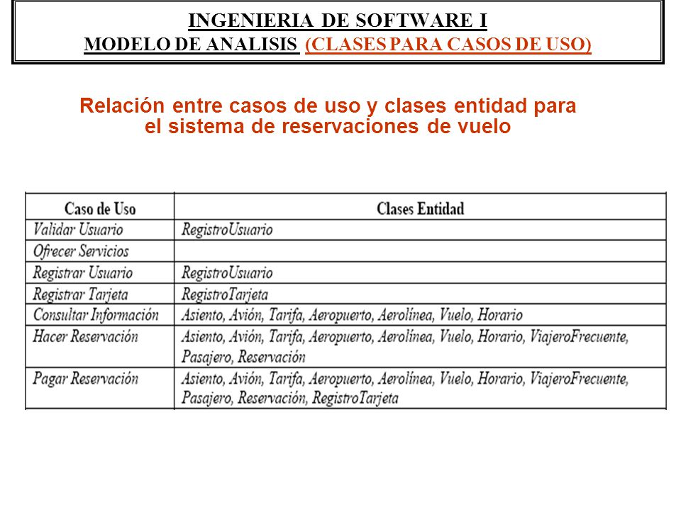 INGENIERIA DE SOFTWARE I MODELO DE ANALISIS (CLASES PARA CASOS DE USO) Relación entre casos de uso y clases entidad para el sistema de reservaciones d