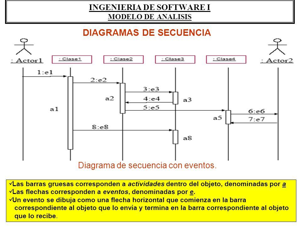INGENIERIA DE SOFTWARE I MODELO DE ANALISIS DIAGRAMAS DE SECUENCIA Diagrama de secuencia con eventos. Las barras gruesas corresponden a actividades de