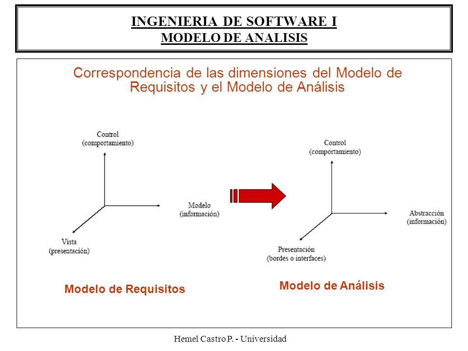 Hemel Castro P. - Universidad INGENIERIA DE SOFTWARE I MODELO DE ANALISIS Correspondencia de las dimensiones del Modelo de Requisitos y el Modelo de A