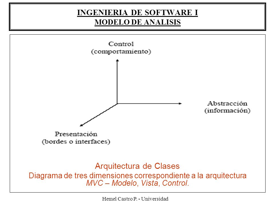 Hemel Castro P. - Universidad INGENIERIA DE SOFTWARE I MODELO DE ANALISIS Arquitectura de Clases Diagrama de tres dimensiones correspondiente a la arq