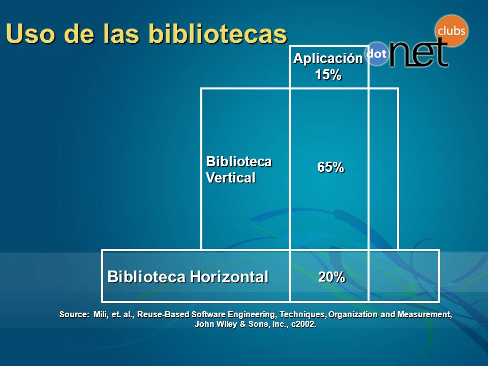 Uso de las bibliotecas Biblioteca Horizontal BibliotecaVertical Aplicación15% 20% 65% Source: Mili, et. al., Reuse-Based Software Engineering, Techniq