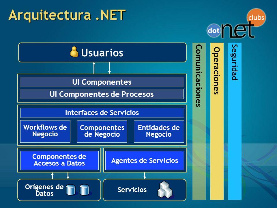 Arquitectura.NET UI Componentes UI Componentes de Procesos Componentes de Accesos a Datos Workflows de Negocio Componentes de Negocio Usuarios Entidades de Negocio Agentes de Servicios OperacionesSeguridadComunicaciones Interfaces de Servicios Orígenes de Datos Servicios