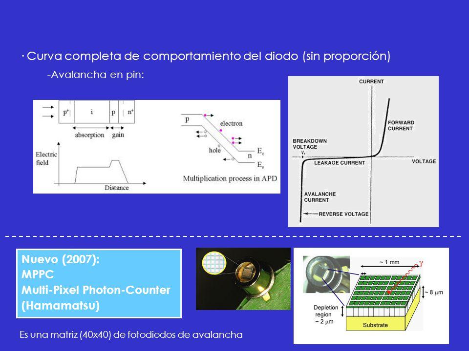 Nuevo (2007): MPPC Multi-Pixel Photon-Counter (Hamamatsu) Es una matriz (40x40) de fotodiodos de avalancha · Curva completa de comportamiento del diodo (sin proporción) -Avalancha en pin: