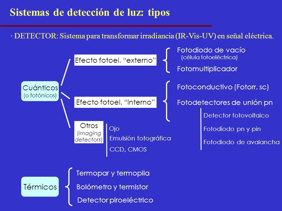 Sistemas de detección de luz: tipos · DETECTOR: Sistema para transformar irradiancia (IR-Vis-UV) en señal eléctrica. Cuánticos (o fotónicos) Térmicos