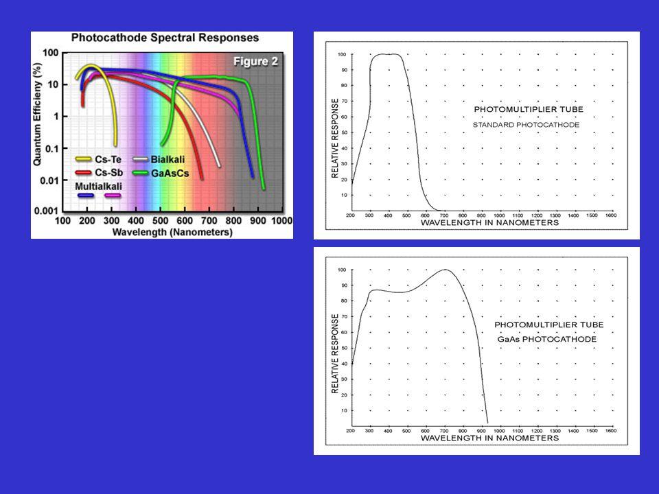 Fotoconductividad: Fotorresistencia semiconductora · SEMICONDUCTOR INTRÍNSECO: Si E g es suficiente : A T ambiente la BC está vacía - Fotón con [h ] suficiente e - a BC h + a BV - Se genera corriente.