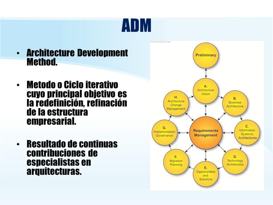 ADM Architecture Development Method. Metodo o Ciclo iterativo cuyo principal objetivo es la redefinición, refinación de la estructura empresarial. Res