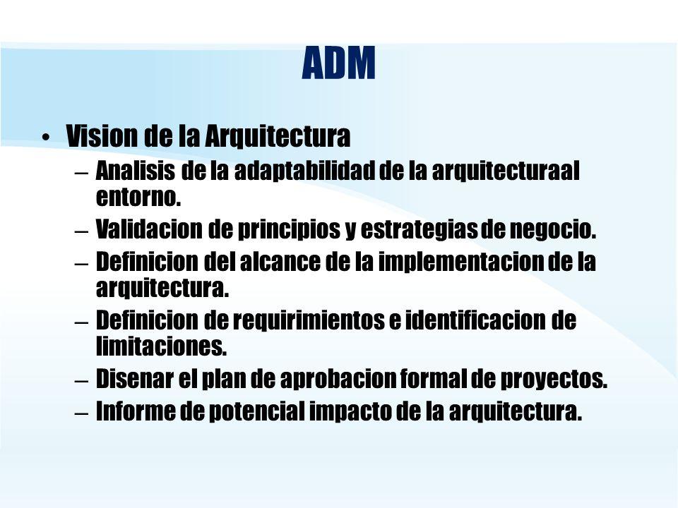 ADM Vision de la Arquitectura – Analisis de la adaptabilidad de la arquitecturaal entorno. – Validacion de principios y estrategias de negocio. – Defi