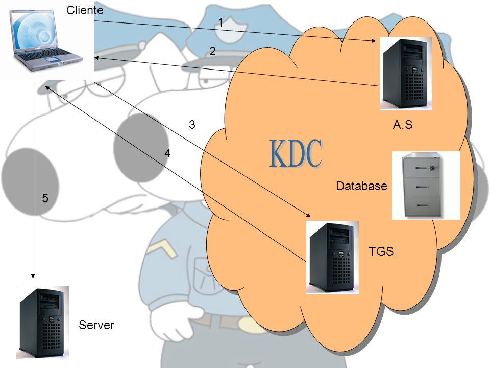 A.S TGS Server 1 Database 2 3 4 5 Cliente