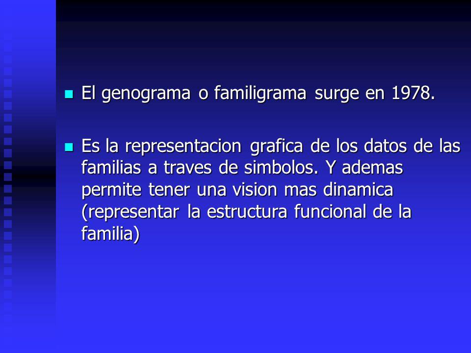 El genograma o familigrama surge en 1978. El genograma o familigrama surge en 1978. Es la representacion grafica de los datos de las familias a traves
