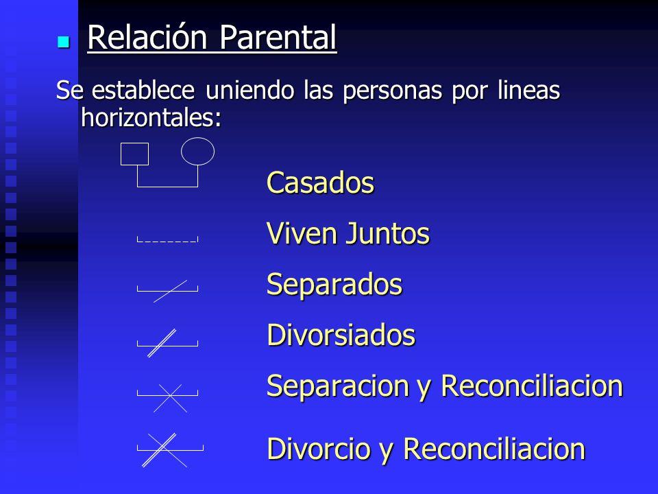 Relación Parental Relación Parental Se establece uniendo las personas por lineas horizontales: Casados Casados Viven Juntos Viven Juntos Separados Sep
