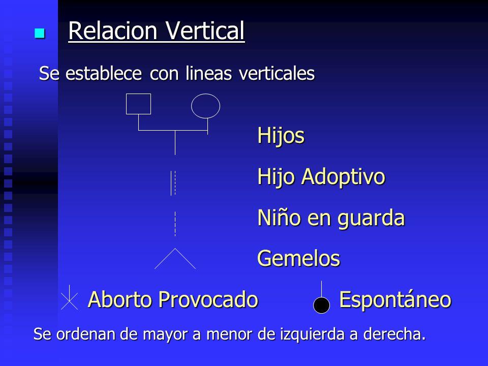 Relacion Vertical Relacion Vertical Se establece con lineas verticales Se establece con lineas verticales Hijos Hijos Hijo Adoptivo Hijo Adoptivo Niño