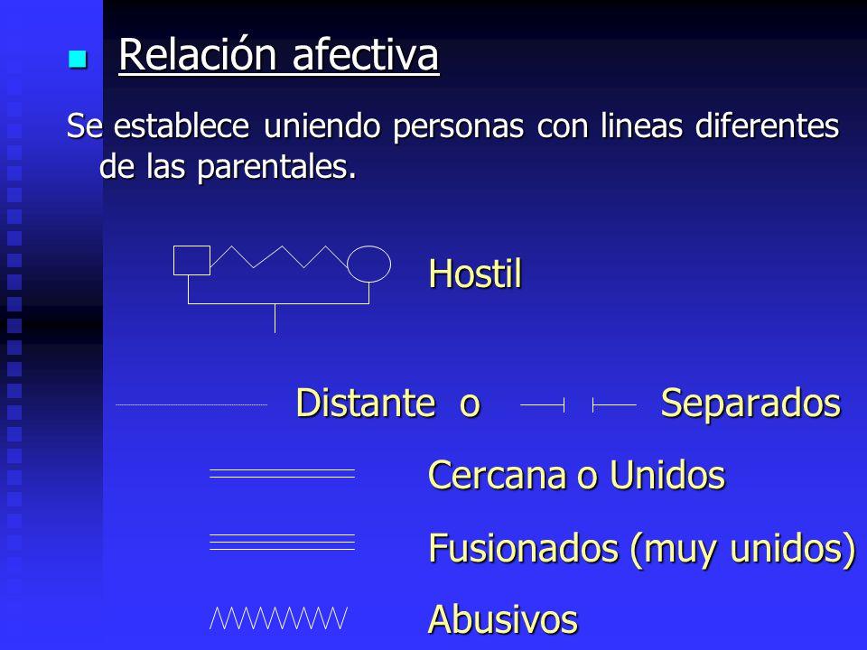 Relación afectiva Relación afectiva Se establece uniendo personas con lineas diferentes de las parentales. Hostil Hostil Distante o Separados Distante