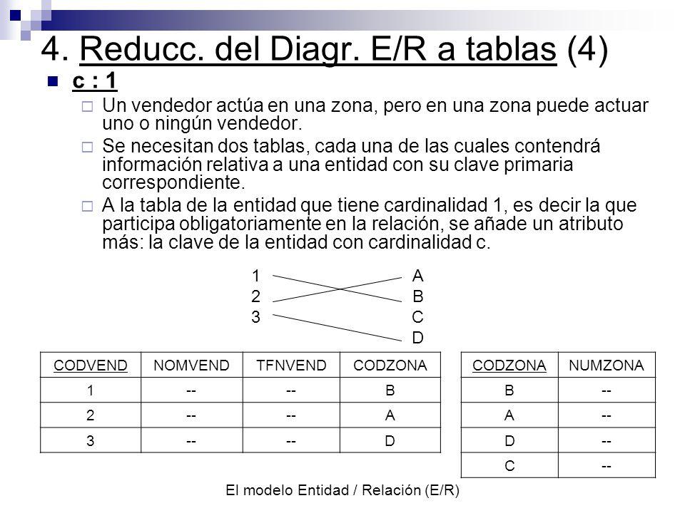 El modelo Entidad / Relación (E/R) c : 1 Un vendedor actúa en una zona, pero en una zona puede actuar uno o ningún vendedor.