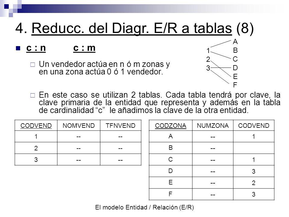 El modelo Entidad / Relación (E/R) c : nc : m Un vendedor actúa en n ó m zonas y en una zona actúa 0 ó 1 vendedor.