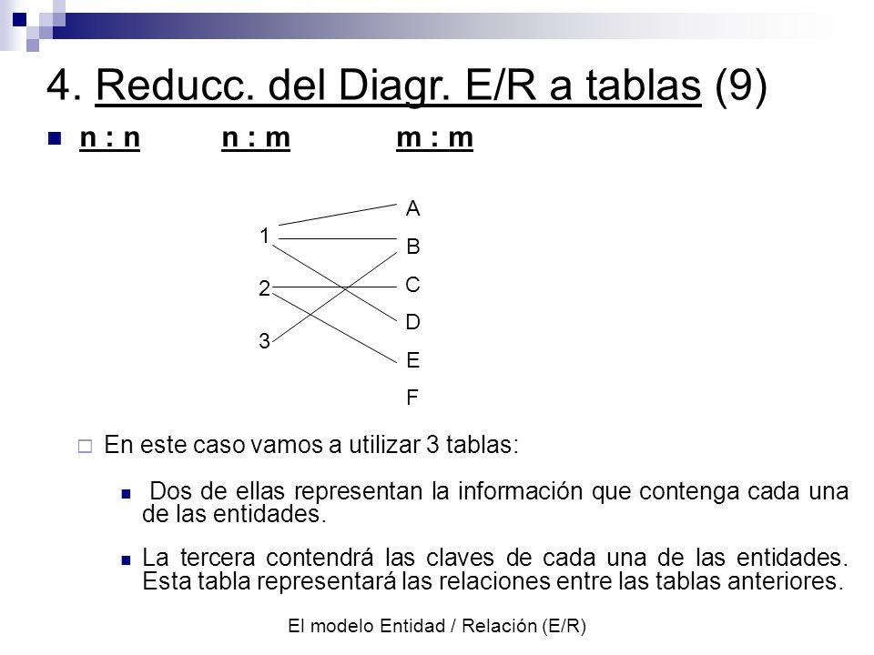 El modelo Entidad / Relación (E/R) n : nn : mm : m 4.