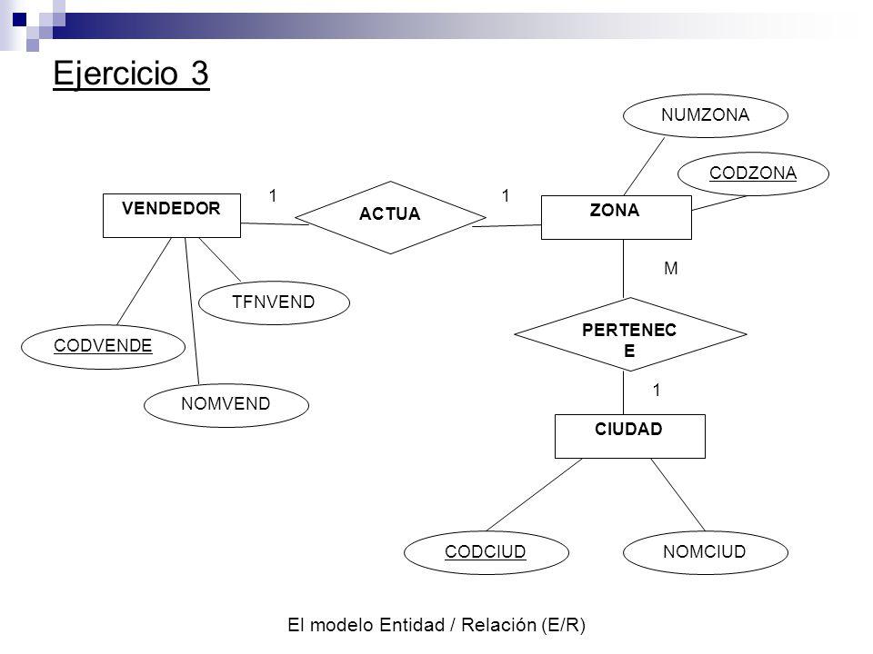 El modelo Entidad / Relación (E/R) Ejercicio 3 VENDEDOR ZONA CODVENDE NOMVEND TFNVEND CODZONA NUMZONA ACTUA PERTENEC E CODCIUDNOMCIUD CIUDAD 11 1 M