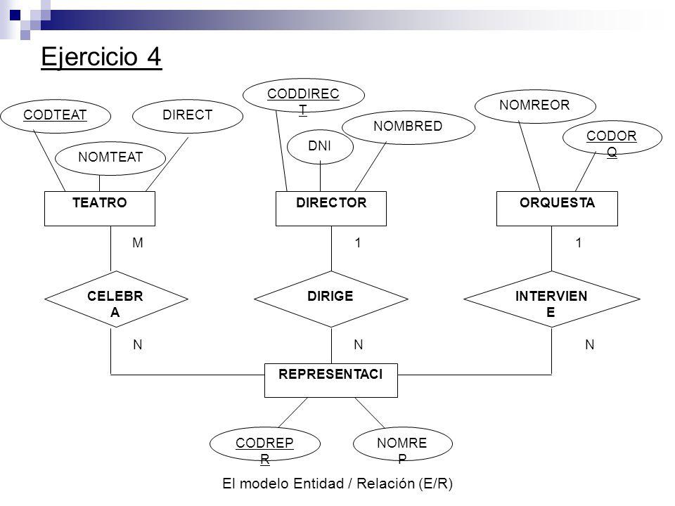 El modelo Entidad / Relación (E/R) Ejercicio 4 CODTEATDIRECT CODOR Q NOMREOR CELEBR A DIRIGE CODDIREC T DNI NOMBRED INTERVIEN E 1 NNN M1 TEATRODIRECTORORQUESTA REPRESENTACI NOMRE P CODREP R NOMTEAT