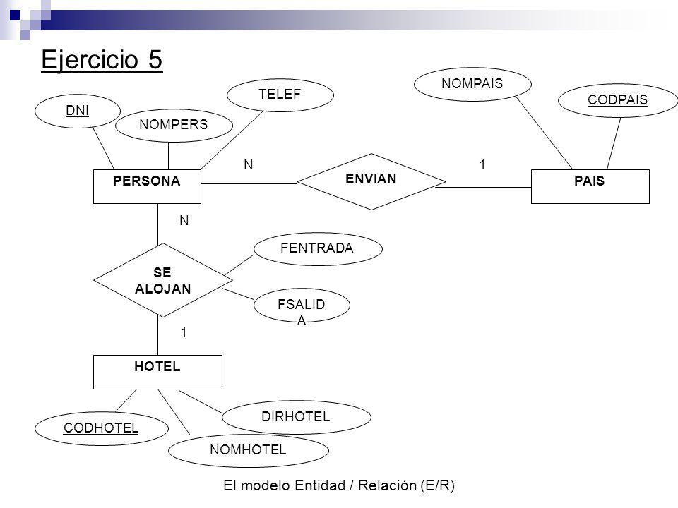 El modelo Entidad / Relación (E/R) Ejercicio 5 NOMPERS ENVIAN HOTEL FSALID A FENTRADA DIRHOTEL NOMHOTEL CODHOTEL N1 N 1 PERSONA DNI PAIS SE ALOJAN TELEF NOMPAIS CODPAIS