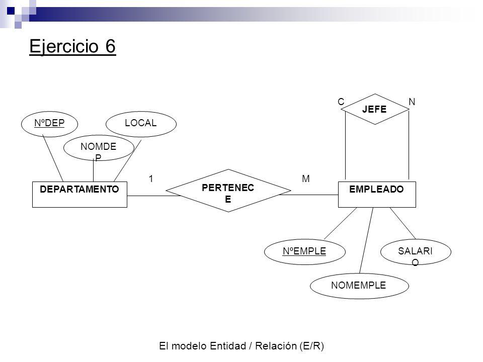 El modelo Entidad / Relación (E/R) Ejercicio 6 NºDEP NOMDE P LOCAL NºEMPLE NOMEMPLE SALARI O 1M CN PERTENEC E JEFE DEPARTAMENTOEMPLEADO