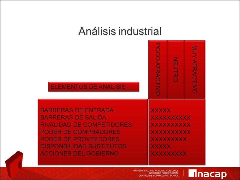 Análisis industrial BARRERAS DE ENTRADA BARRERAS DE SALIDA RIVALIDAD DE COMPETIDORES PODER DE COMPRADORES PODER DE PROVEEDORES DISPONBILIDAD SUSTITUTOS ACCIONES DEL GOBIERNO BARRERAS DE ENTRADA BARRERAS DE SALIDA RIVALIDAD DE COMPETIDORES PODER DE COMPRADORES PODER DE PROVEEDORES DISPONBILIDAD SUSTITUTOS ACCIONES DEL GOBIERNO XXXXX XXXXXXXXXX XXXXXXXXX XXXXX XXXXXXXXX XXXXX XXXXXXXXXX XXXXXXXXX XXXXX XXXXXXXXX POCO ATRACTIVO NEUTRO MUY ATRACTIVO ELEMENTOS DE ANALISIS