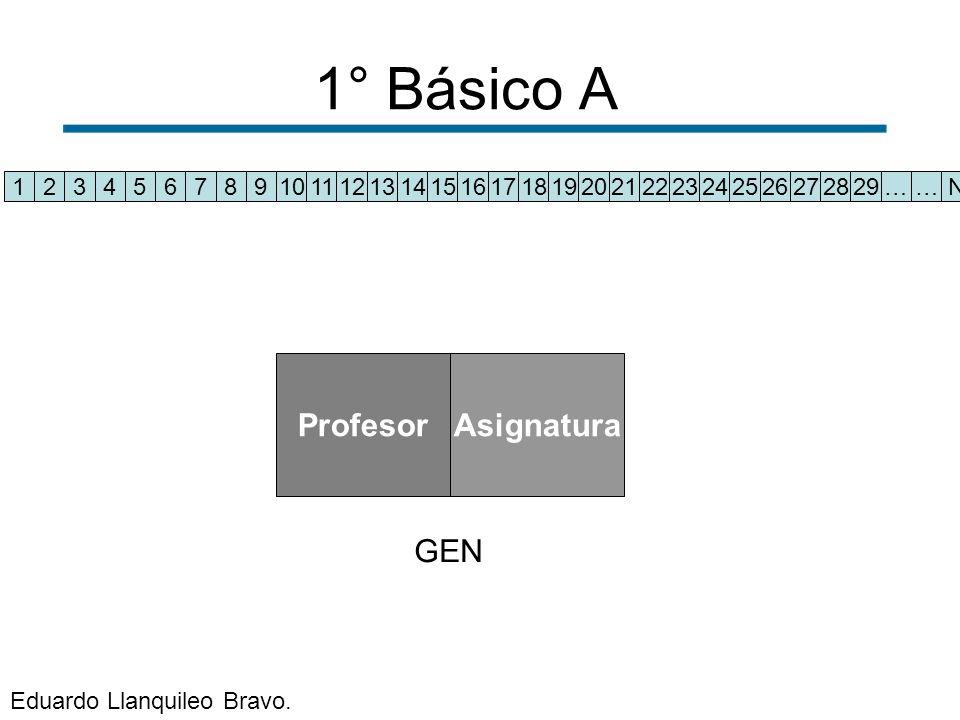 1° Básico A 1234567891011121314151617181920212223242526272829……N ProfesorAsignatura GEN Eduardo Llanquileo Bravo.