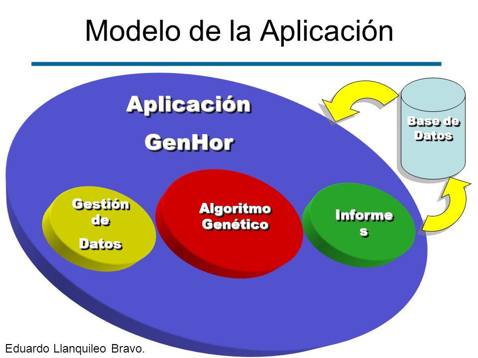 AplicaciónGenHorAplicaciónGenHor Modelo de la Aplicación Algoritmo Genético Informe s Gestión de Datos Datos Base de Datos Eduardo Llanquileo Bravo.